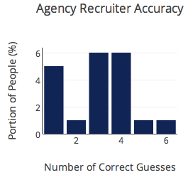 agency recruiter accuracy new