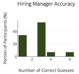 hiring manager accuracy
