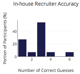 in-house recruiter accuracy